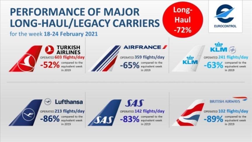 الخطوط الجوية التركية تواصل صدارتها أوروبيا